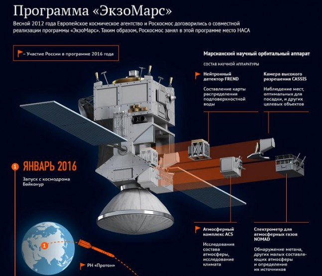 Russian infographic showing ExoMars Trace Gas Orbiter developed by Roscosmos and ESA