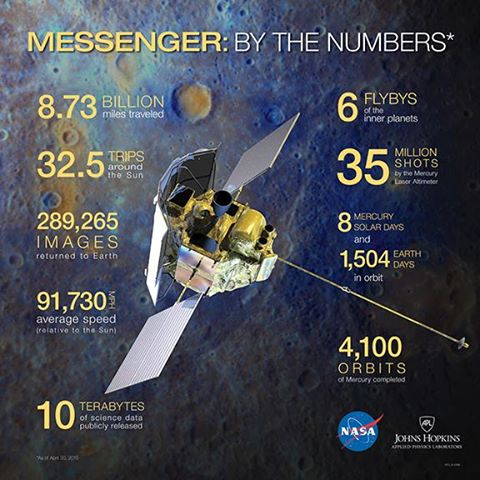 NASA Johns Hopkins Applied Physics MESSENGER spacecraft planet Mercury by the numbers image posted on SpaceFlight Insider