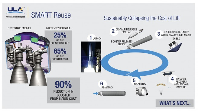 ULA SMART Reuse Graphic