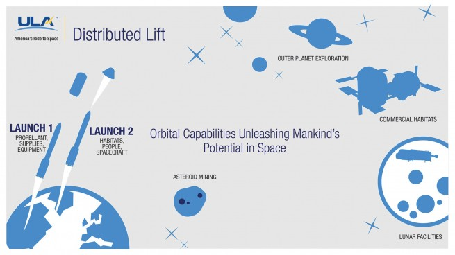 ULA Distributed Lift Graphic