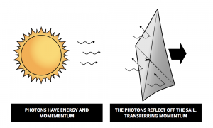 How solar sails work. Image Credit: The Planetary Society
