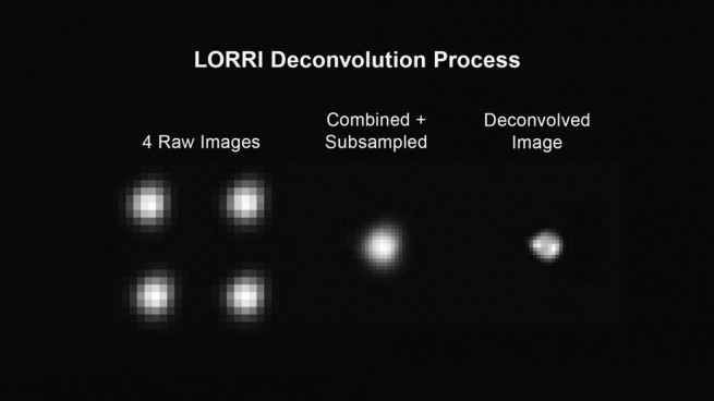 LORRI Deconvolution Process. Image Credit: NASA