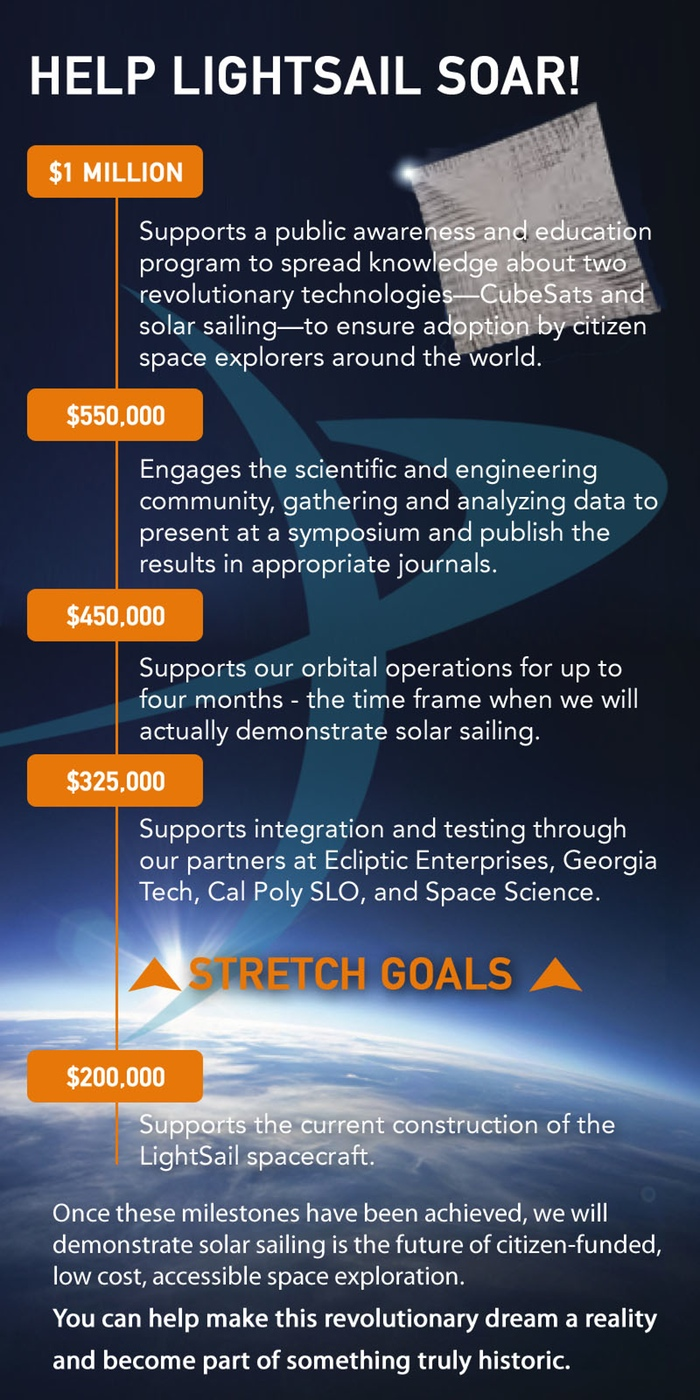 The Planetary Society hopes to reach one million dollars in its LightSail fundraising campaign. Image Credit: The Planetary Society