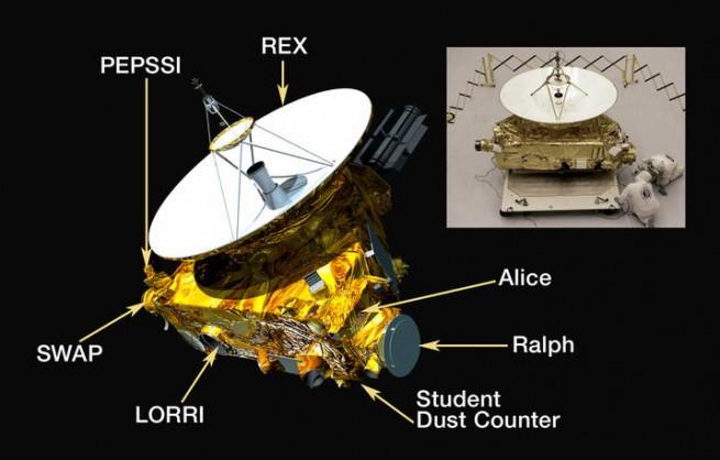 New Horizons instruments. Image Credit: NASA