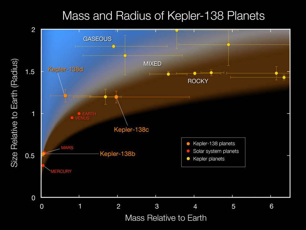 NASA chart of Kepler 138 exoplanet data image credit NASA Ames W Stenzel postedon SpaceFlight Insider