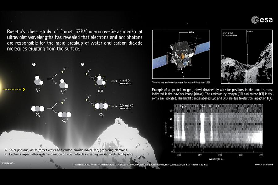 Rosetta uncovers processes at work in comet's coma. Image Credit: Spacecraft: ESA/ATG medialab; comet, left: ESA/Rosetta/MPS for OSIRIS Team MPS/UPD/LAM/IAA/SSO/INTA/UPM/DASP/IDA; comet, top right: ESA/Rosetta/NavCam – CC BY-SA IGO 3.0; data: Feldman et al (2015)