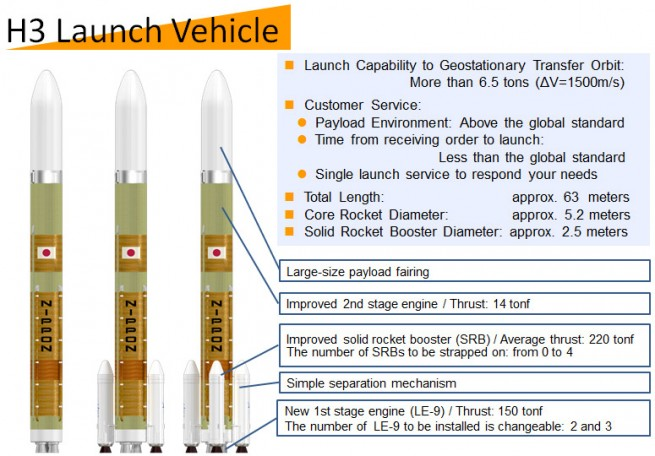 An infographic presenting the H3 Launch Vehicle