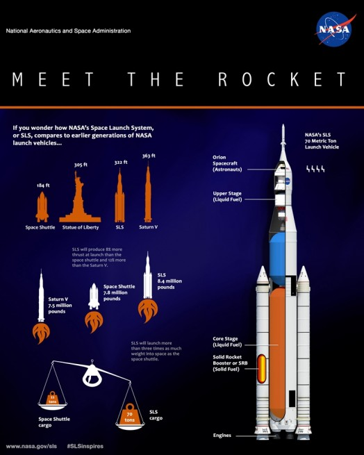 Space Launch System SLS infographic NASA image posted on SpaceFlight Insider