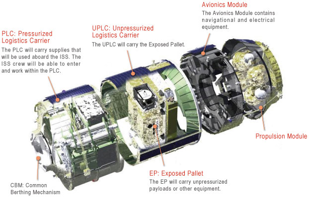 A diagram showing the components of the HTV5/Kounotori5 spacecraft. Image Credit: JAXA