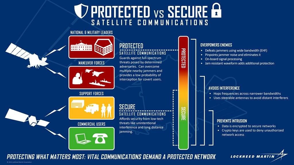 Protected communications diagram for Advanced Extreme High Frequency AEHF system satellite image credit Lockheed Martin posted on SpaceFlight Insider