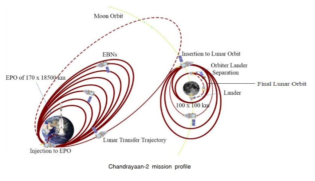 Chandrayaan-2 mission profile.