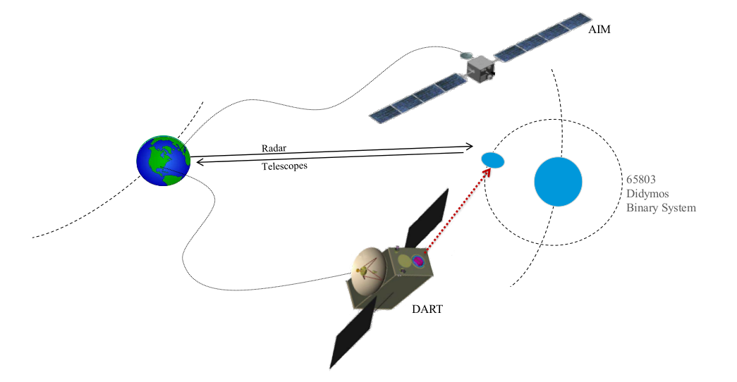AIDA mission concept.