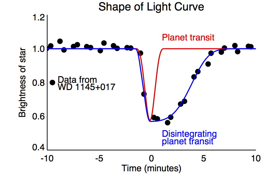 The diagram depicts a model of light curve shapes. The red line indicates the symmetric shape of a hypothetical Earth-size planet transit while the blue line is the asymmetric shape of the tiny disintegrating planet and its comet-like trailing dusty tail. The black dots are measurements recorded by the K2 mission of WD 1145+017. Image Credit: CfA/A. Vanderburg