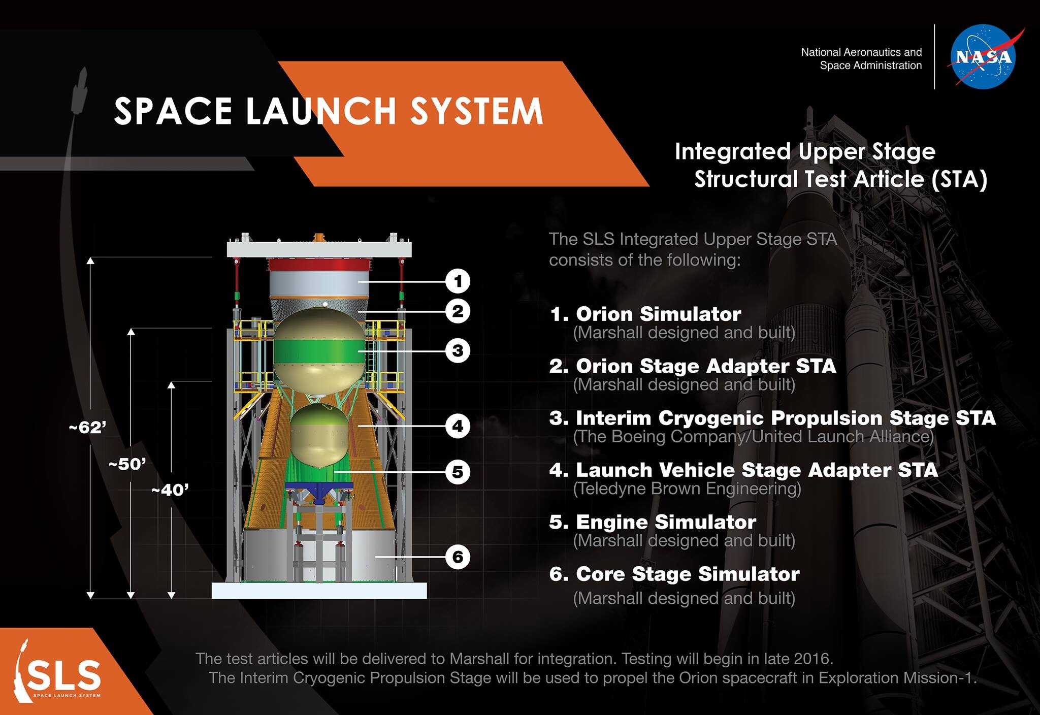SLS: Integrated Upper Stage Structural Test Article Graphic. Photo Credit: NASA