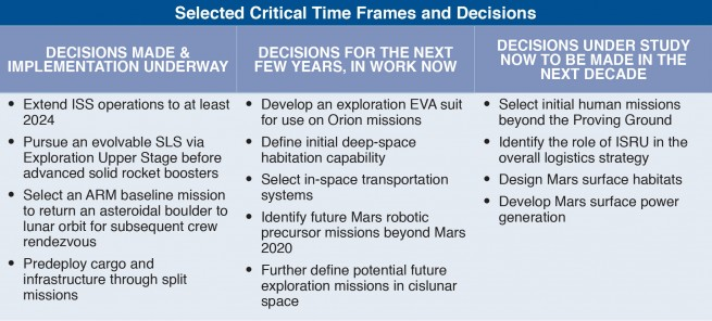 This table shows high-level, near-, and far-term decisions that must be made to continue on the journey to Mars. Image Credit: NASA