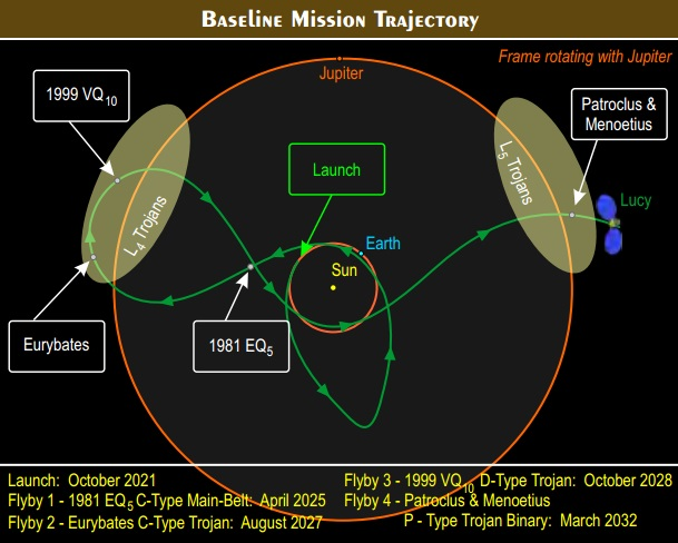 Lucy mission trajectory.