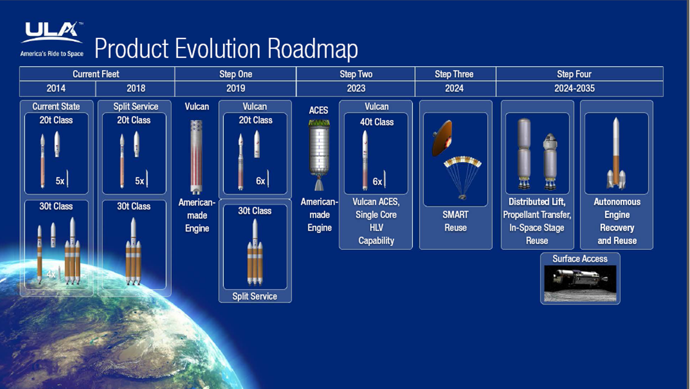 United Launch Alliance Vulcan Evolution Chart ULA image provided to SpaceFlight Insider