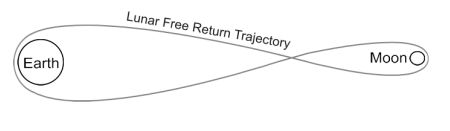 Sketch of the Free Return Trajectory. Photo Credit: Karen Wehrstein