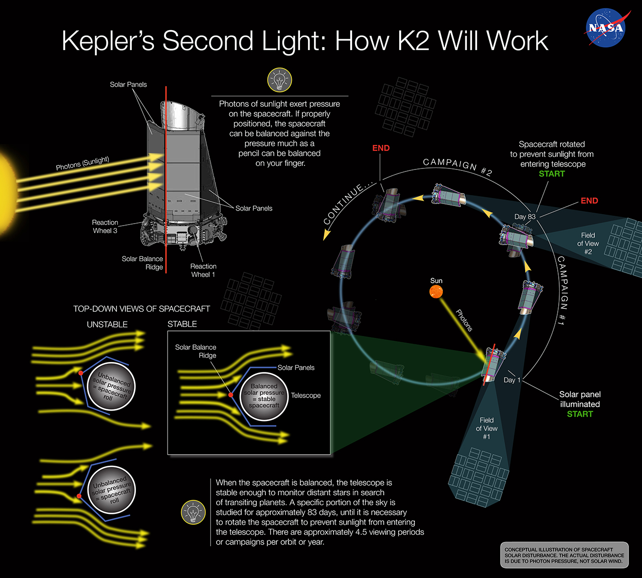 "Engineers developed an innovative way to stabilize and control the spacecraft. This technique of using the sun as the ""third wheel"" has Kepler searching for planets again, but also making discoveries on young stars to supernovae. Image Credit: NASA Ames/W Stenzel"