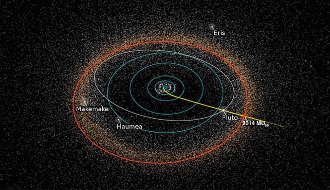 KBO 2014 MU69's orbit