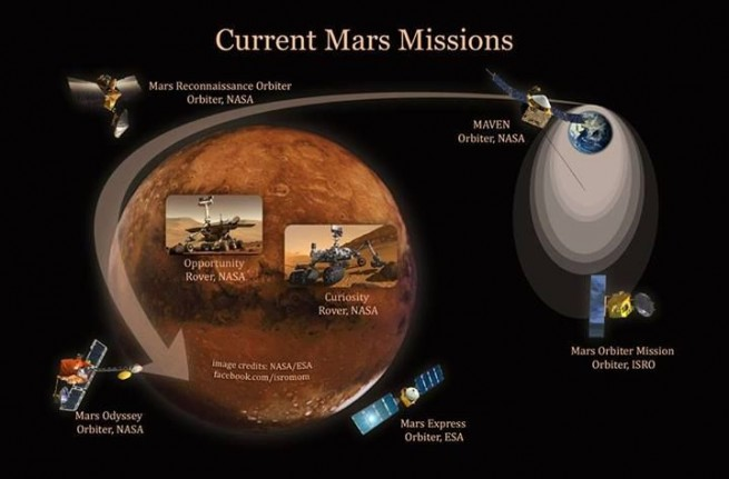 Current Mars Missions