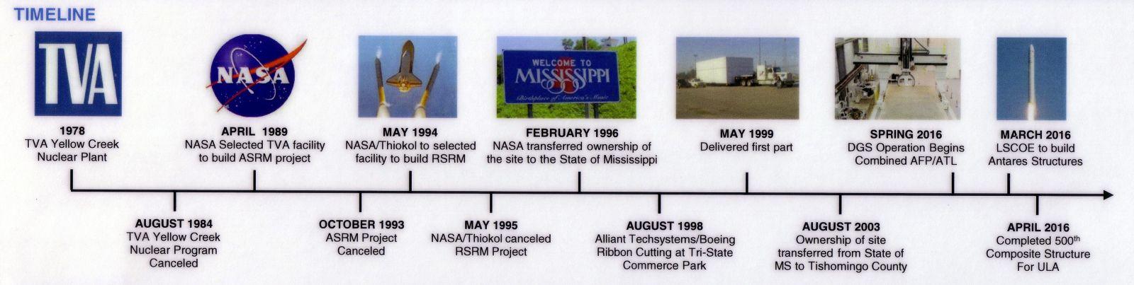 Timeline of Orbital ATK's Iuka, Miss., facility. Image Credit: Orbital ATK