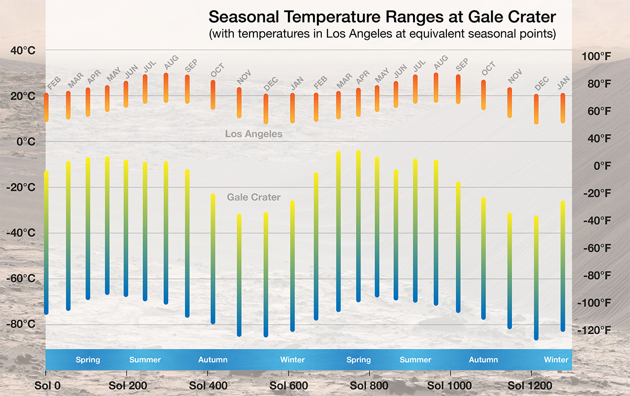 This chart compares temperatures at Mars' Gale Crater (lower set of bars) to temperatures in Los Angeles. It shows key differences both in how much colder the Martian site is throughout the year, and also how much greater the difference is between daily highs and lows on Mars. Image credit: NASA/JPL-Caltech/CAB(CSIC-INTA)