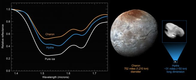 Pure-Ice_Hydra_Charon_Spectra-composite