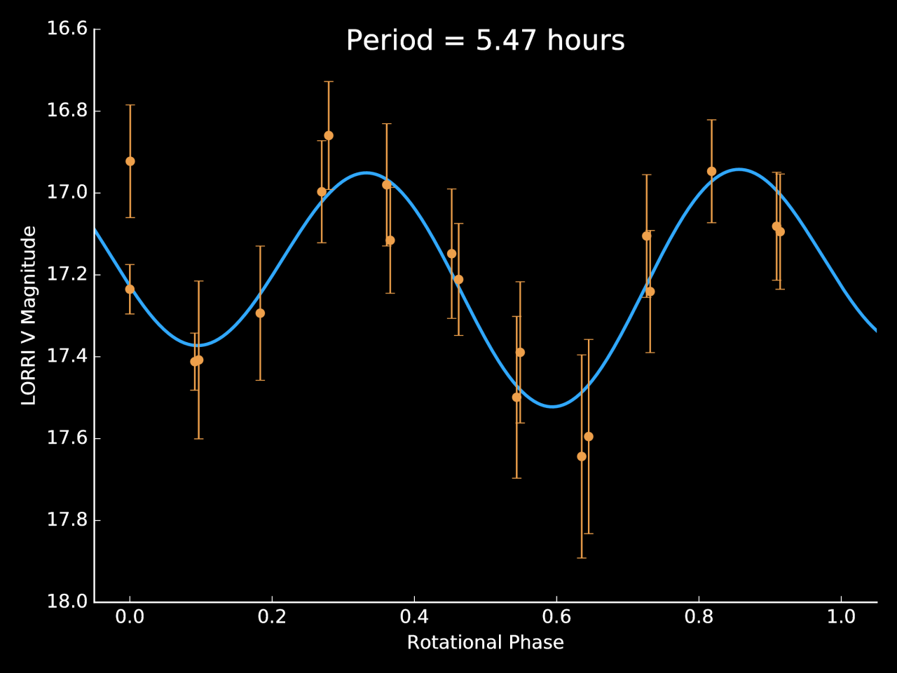 The lightcurve of JR1.
