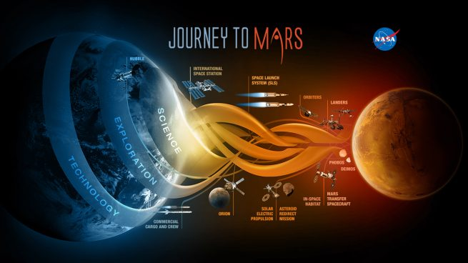 Space Exploration: Journey to Mars