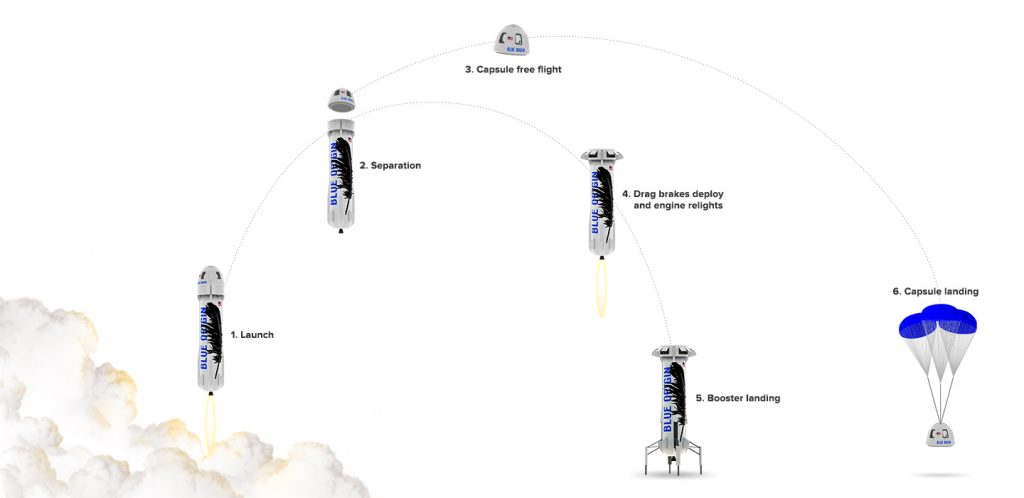 An illustration of the mission profile of a typical New Shepard launch. Credit: Blue Origin