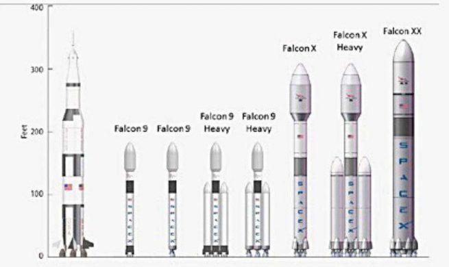 SpaceX rocket 2010 lineup