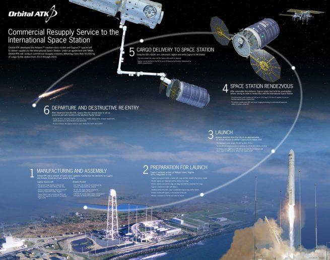 OA-5 mission profile image credit Orbital ATK posted on SpaceFlight Insider