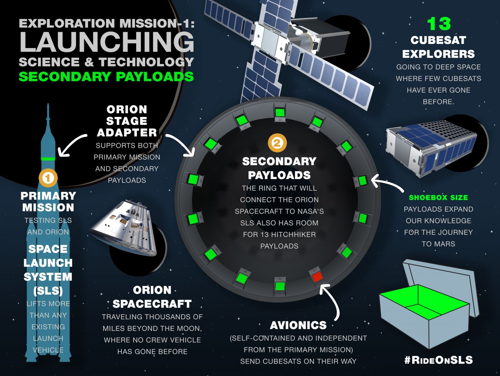 "SLS will be carrying 13 ""hitchhiker"" payloads in the Orion Stage Adapter. Infographic courtesy of NASA."
