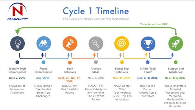 ITech timeline. Image Credit: NASA