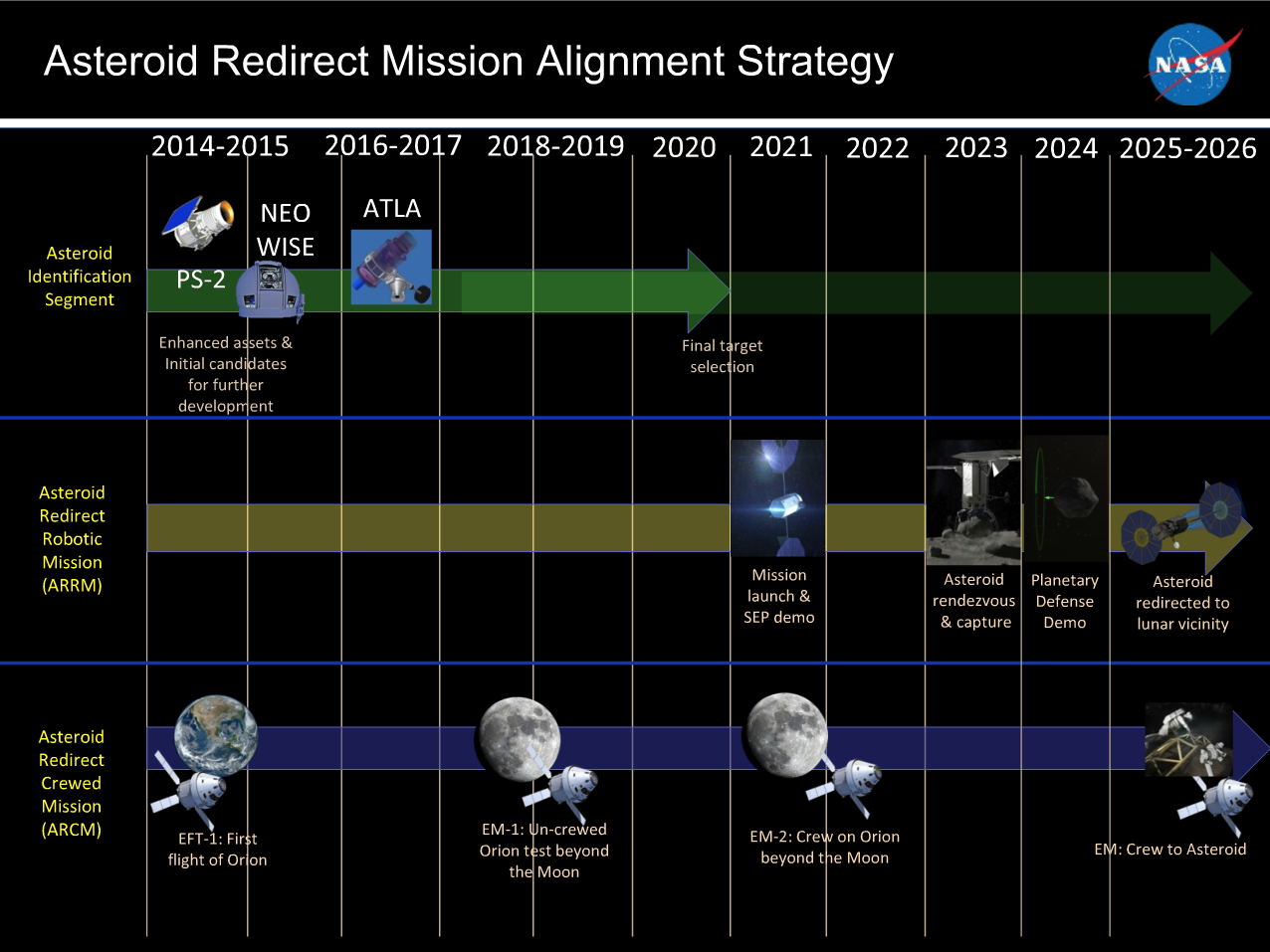 Notional timeline, indicating key milestones in the Asteroid Redirect Mission. Image Credit: NASA