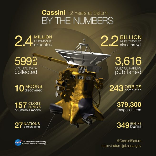 The Cassini spacecraft has logged some impressive numbers in the 12 years since it arrived at Saturn on July 1, 2004. This infographic offers a snapshot of just a few of the mission's big numbers as it heads into a final year of science at Saturn. Image Credit: NASA/ Jet Propulsion Laboratory-Caltech