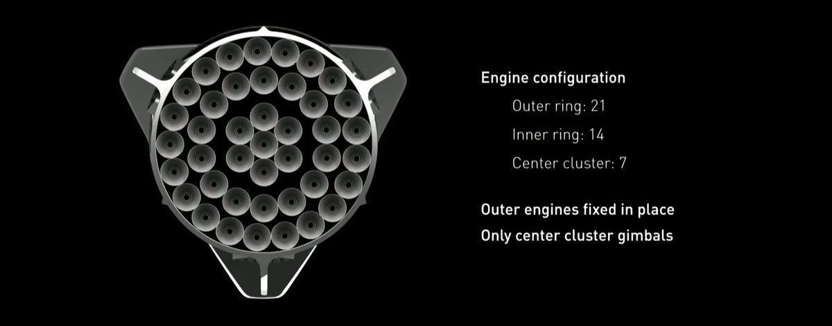 The ITS engine cluster. Click to enlarge. Image Credit: SpaceX