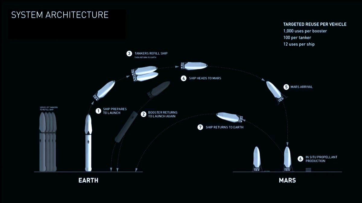 A flight profile for the Interplanetary Transportation System. Image Credit: SpaceX