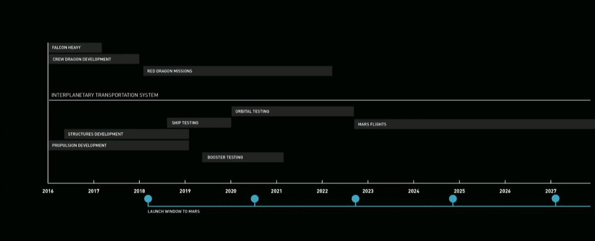 Interplanetary Transport Timeline
