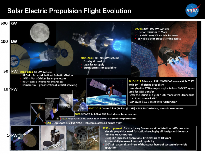 Evolution of Solar Electric Propulsion (SEP), culminating in human-rated designs. Credit: NASA