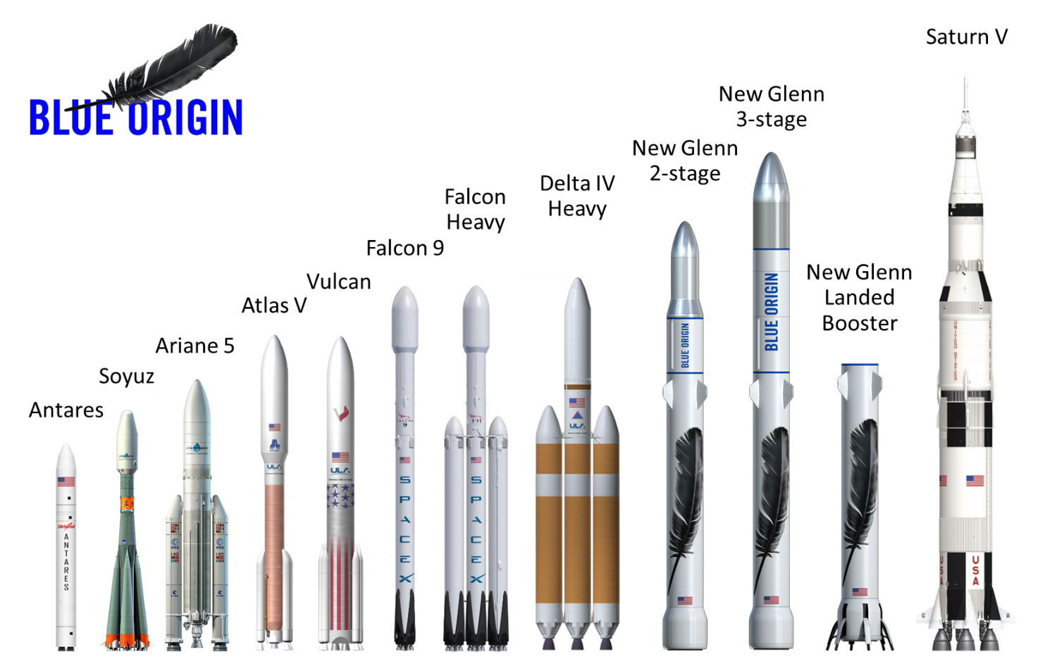 Blue Origin to launch Eutelsat satellite on New Glenn ...