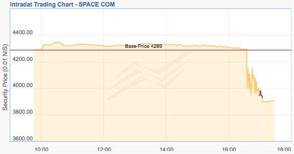 spacecom shares