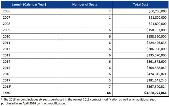 Soyuz seat total cost per launch calendar year.