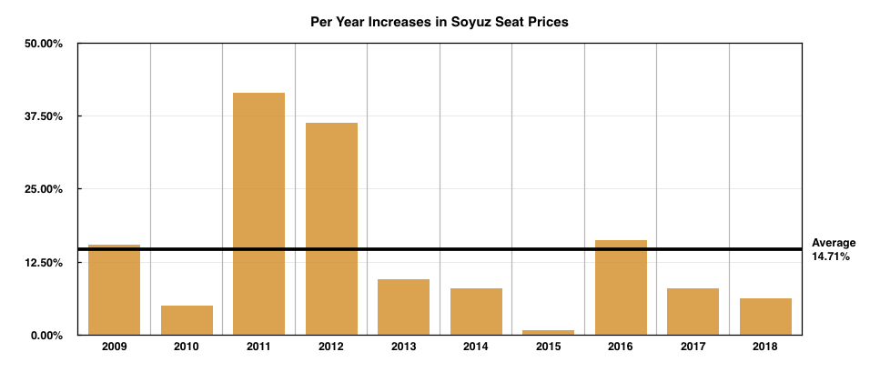 Soyuz seat prices have increased, on average, 14.71% since 2009.