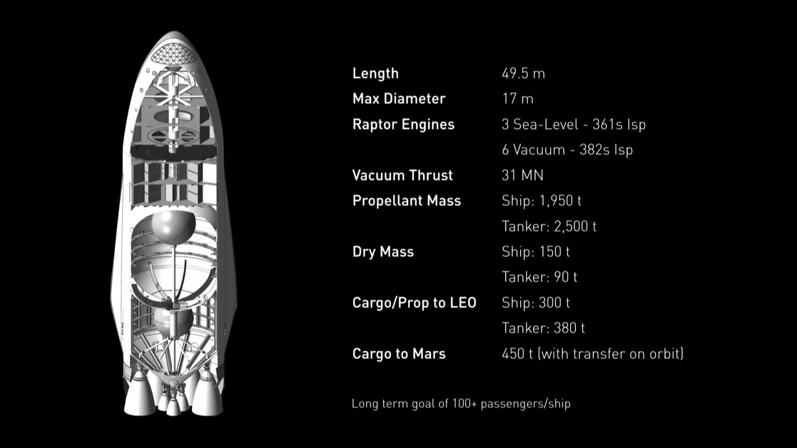 SpaceX ITS upper stage cutaway showing LOX tank positioned, roughly, in the center of the stage. Image Credit: SpaceX