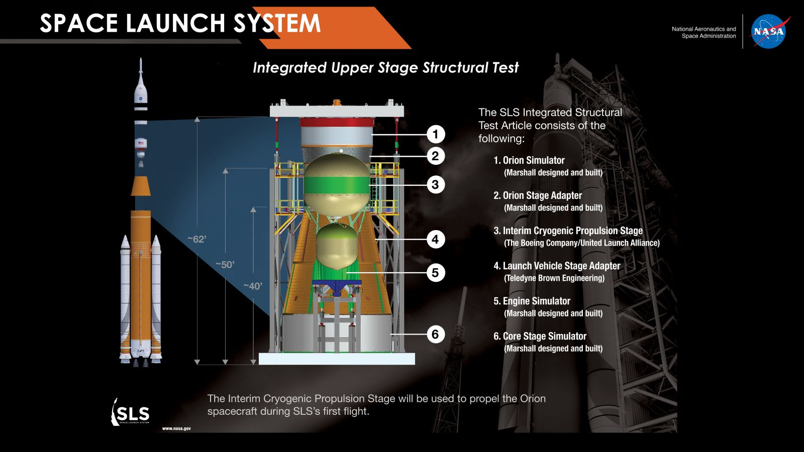 Space Launch System. Integrated Upper Stage Structural Test graphic. Image Credit: NASA