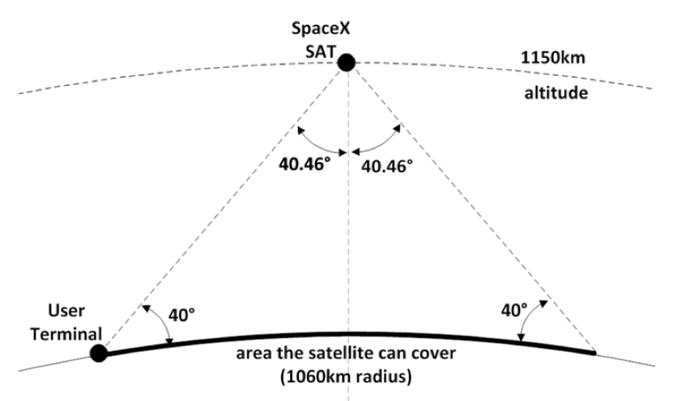 spacex seeks permission for 4 425-satellite internet constellation
