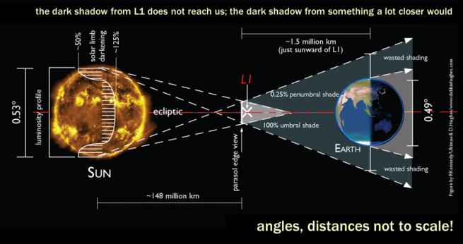 L1 Sunshades