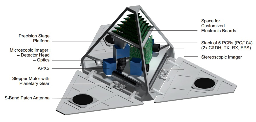 Suggested arrangement of components in the PANIC lander's interior as a proof-of-concept CAD-model. Aluminum PCB cases are masked out for clarity.